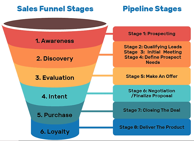 sales funnel vs sales pipeline