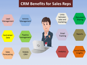 Top-12-benefits-of-CRM-for-salespersons