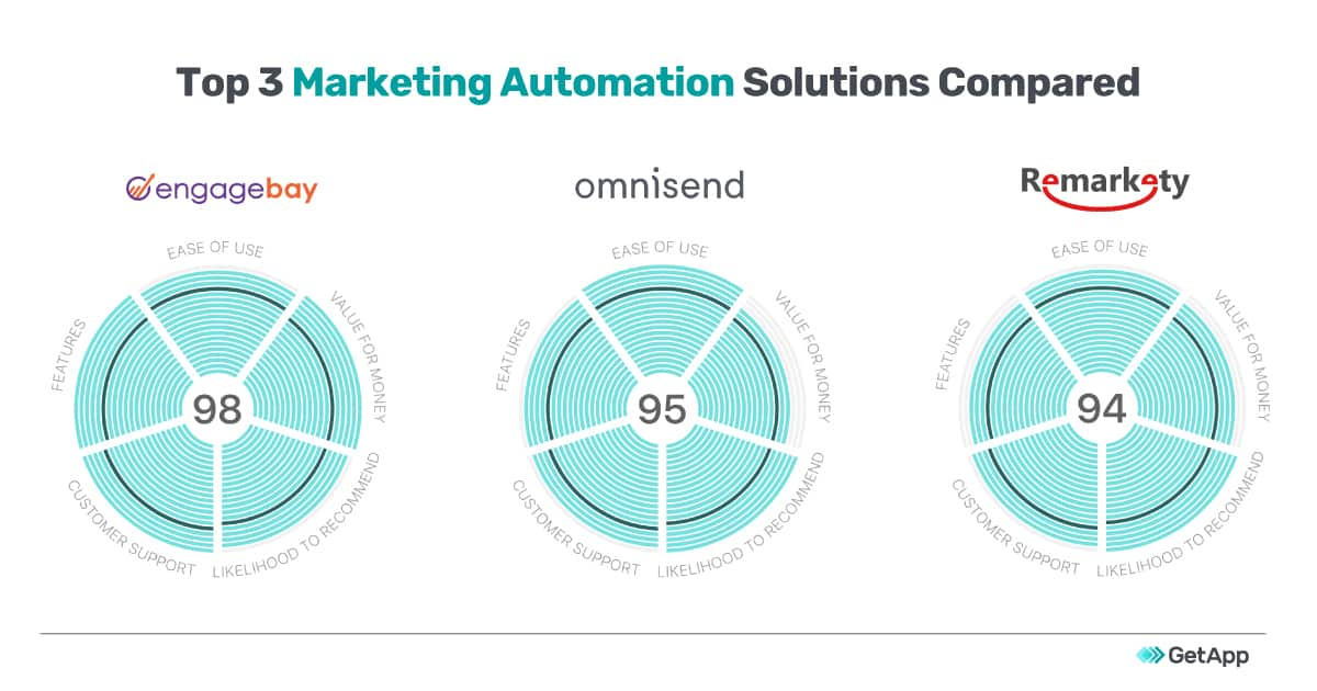 EngageBay Top 3 Marketing Automation 2020