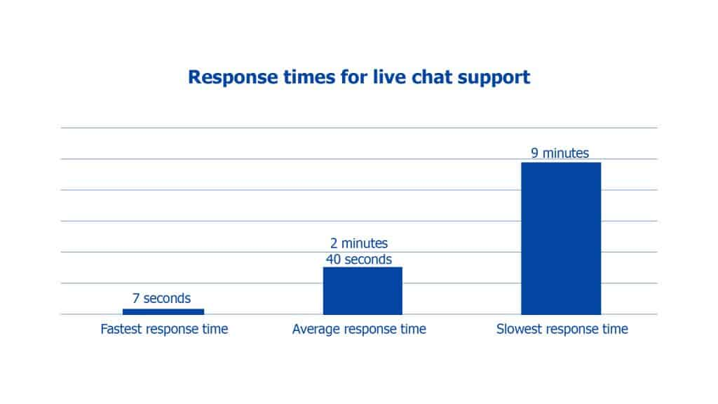 Response time from live chat support