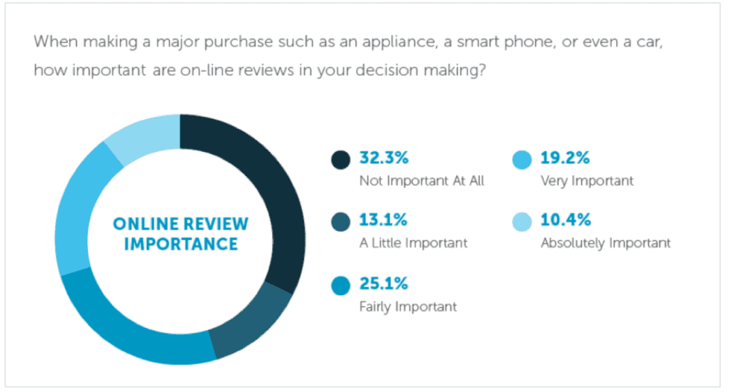 Online review influence buying decision