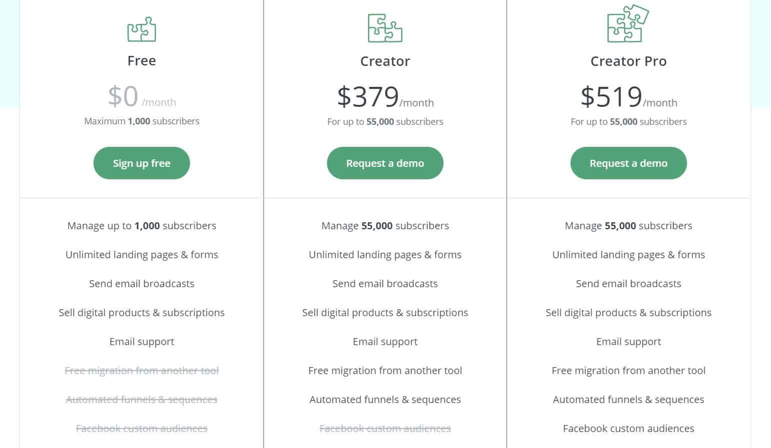 ConvertKit-pricing