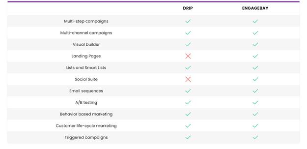 engagebay-vs-drip