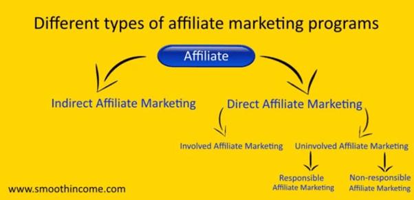 affiliate-marketing-types