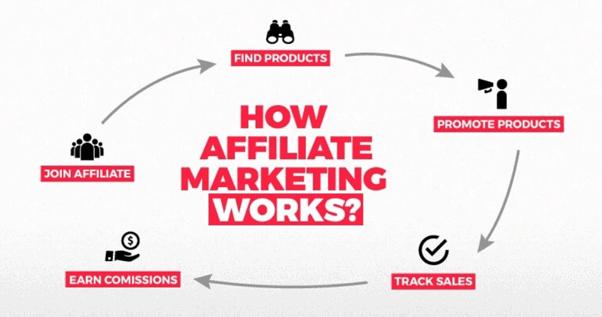 affiliate-marketing-works
