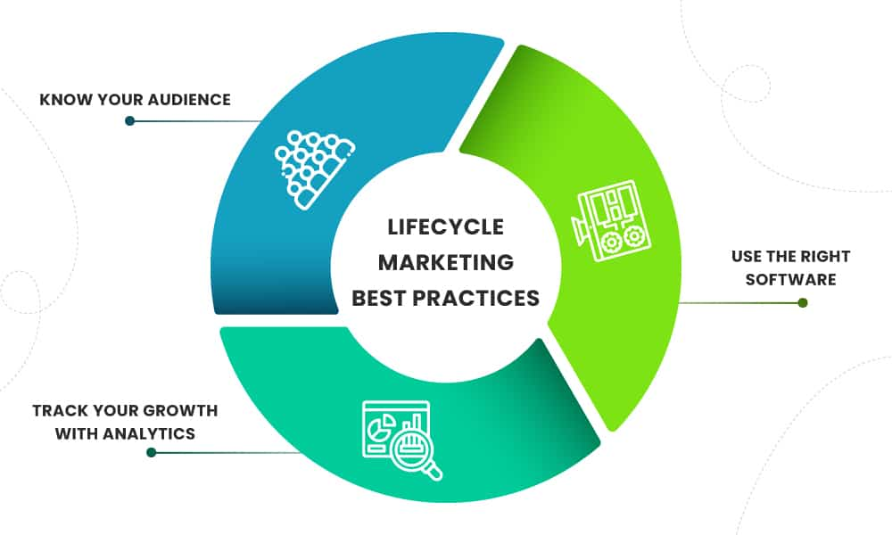 lifecycle-marketing-best-practices