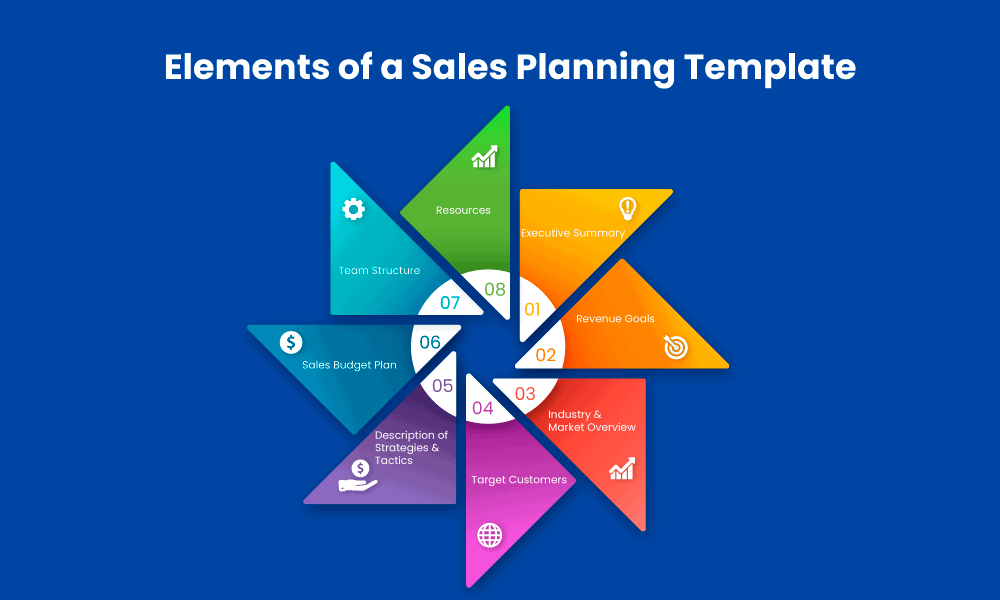 sales-planing