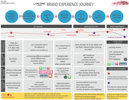 LANCOME brand experience journey