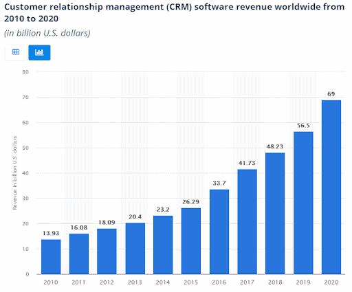 customer relationship management software revenue
